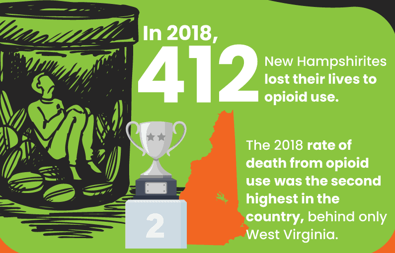 In 2018 there were 412 deaths from Opioids