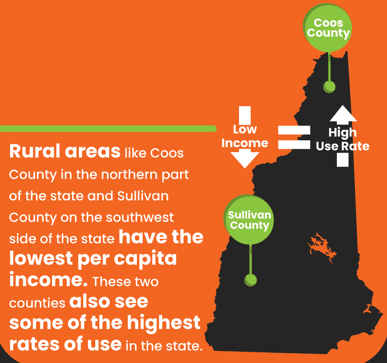 Rural areas like Coos County have the lowest per capita income